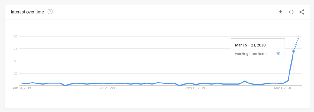 Google Trends report for the term working from home in New Zealand for the past 12 months