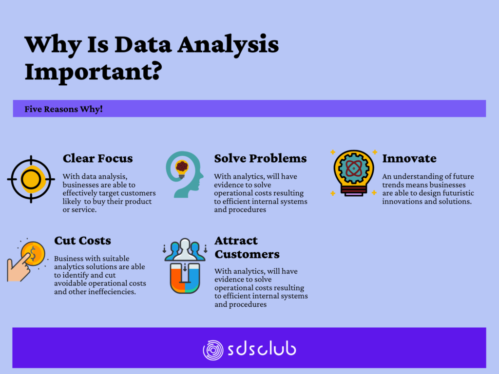 why is data analysis important?
