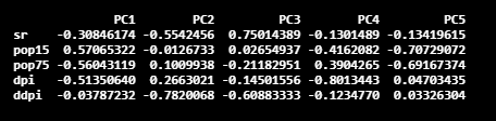 PCA example in R 4th