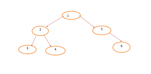 tree data structures image