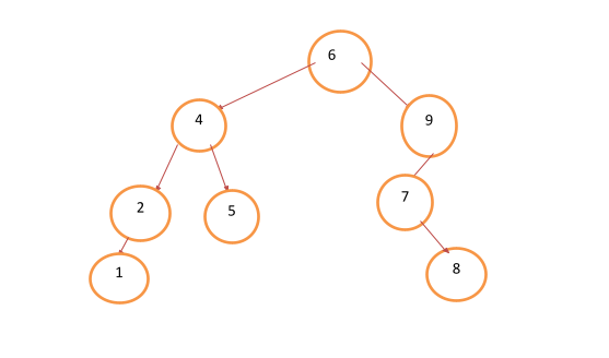 the types of trees in a data structure image