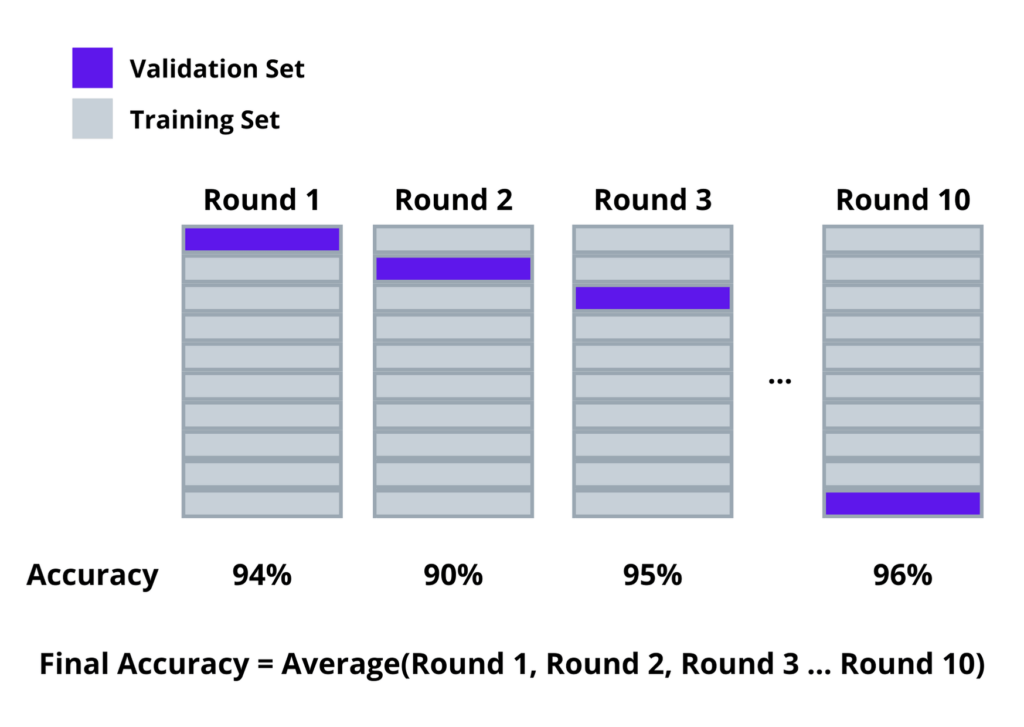 difference between training ad test data  image